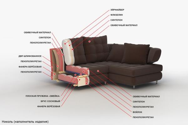 Особенности обивки мягкой мебели